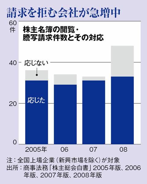 Nikkei Business 20090525 Chart.jpg