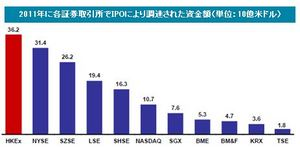 IPO Funds Raised by Various Exchanges in 2011.JPG